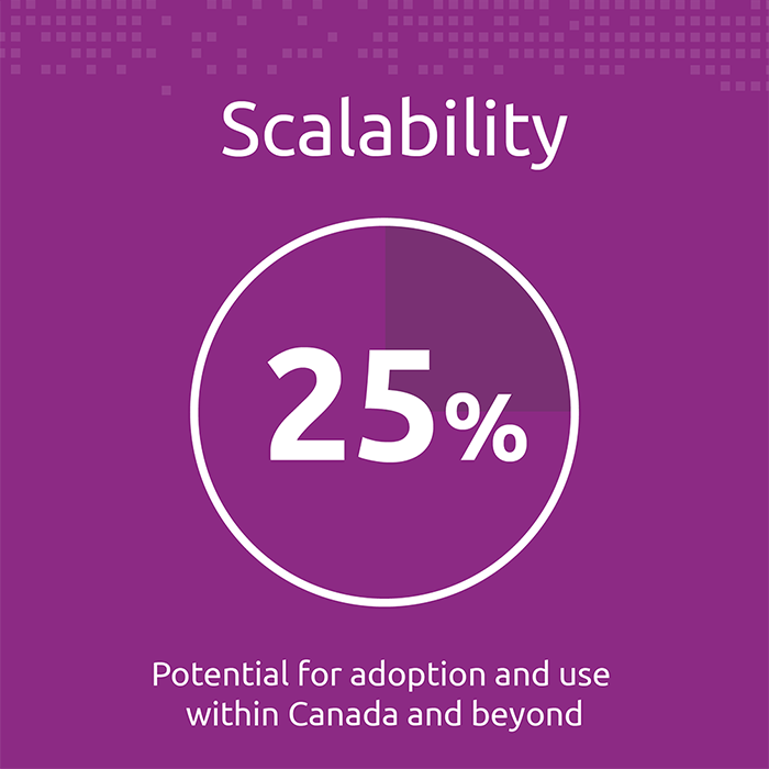 3. Scalability (25%) — potential for adoption and use within Canada and beyond